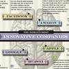 A quick look at the world's most innovative companies.